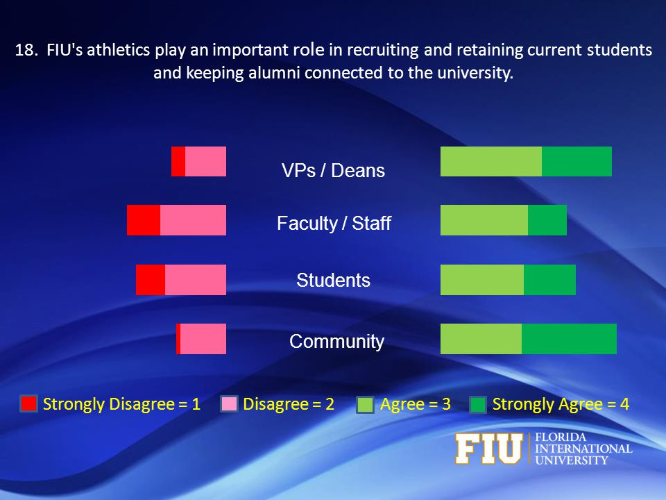 Strongly Disagree = 1 Disagree = 2 Agree = 3 Strongly Agree = 4 VPs / Deans Faculty / Staff Students Community 18.
