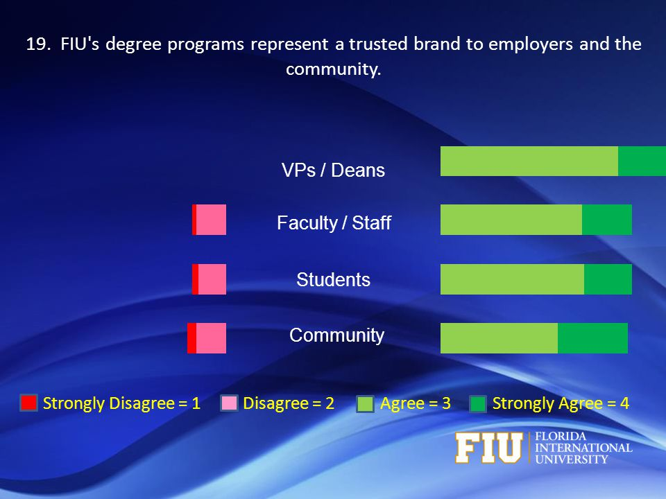 Strongly Disagree = 1 Disagree = 2 Agree = 3 Strongly Agree = 4 VPs / Deans Faculty / Staff Students Community 19.
