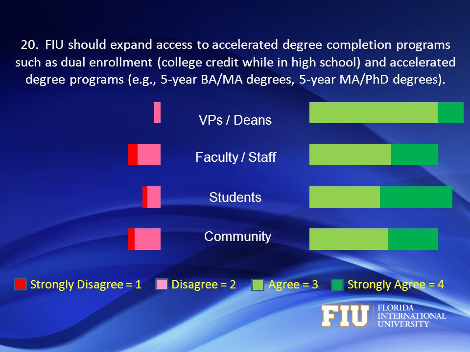 Strongly Disagree = 1 Disagree = 2 Agree = 3 Strongly Agree = 4 VPs / Deans Faculty / Staff Students Community 20. FIU should expand access to acceler
