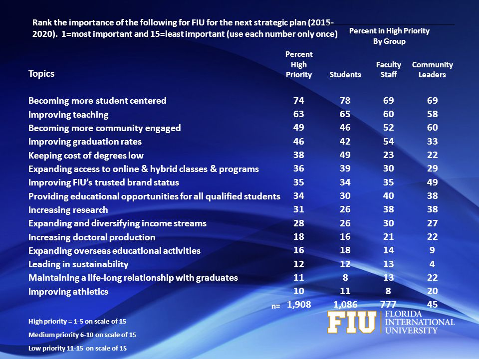 Rank the importance of the following for FIU for the next strategic plan (2015- 2020).