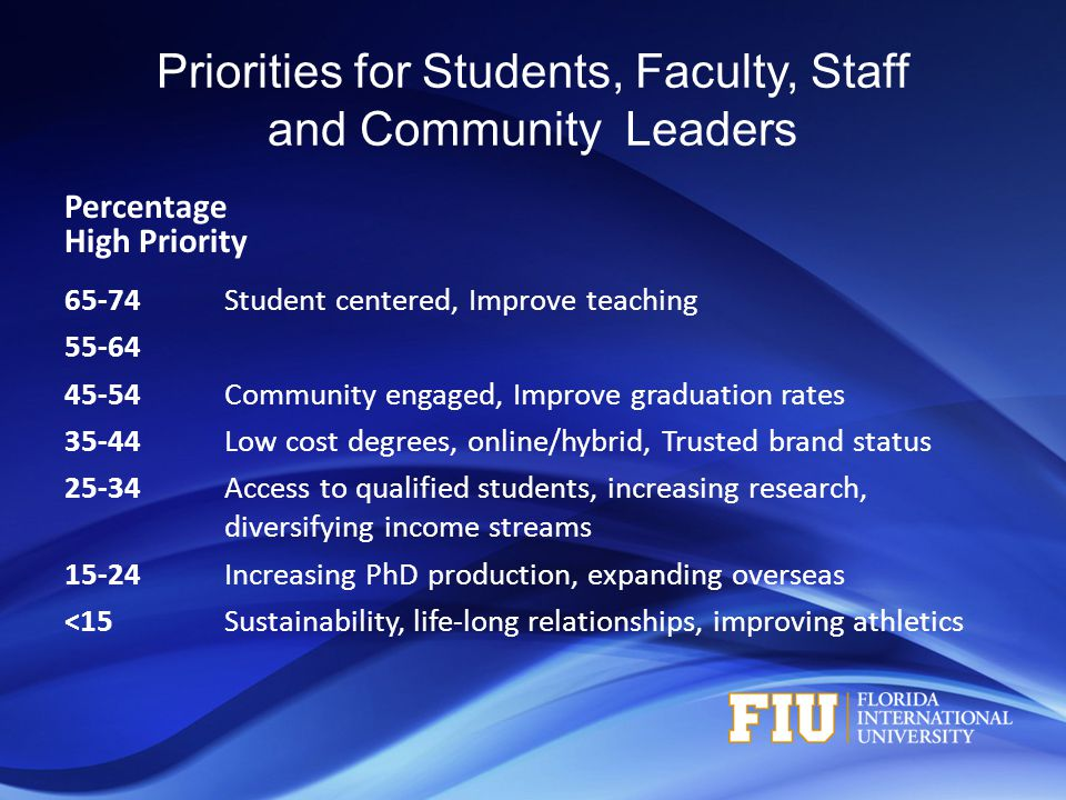 Priorities for Students, Faculty, Staff and Community Leaders Percentage High Priority 65-74Student centered, Improve teaching 55-64 45-54Community engaged, Improve graduation rates 35-44Low cost degrees, online/hybrid, Trusted brand status 25-34Access to qualified students, increasing research, diversifying income streams 15-24Increasing PhD production, expanding overseas <15Sustainability, life-long relationships, improving athletics