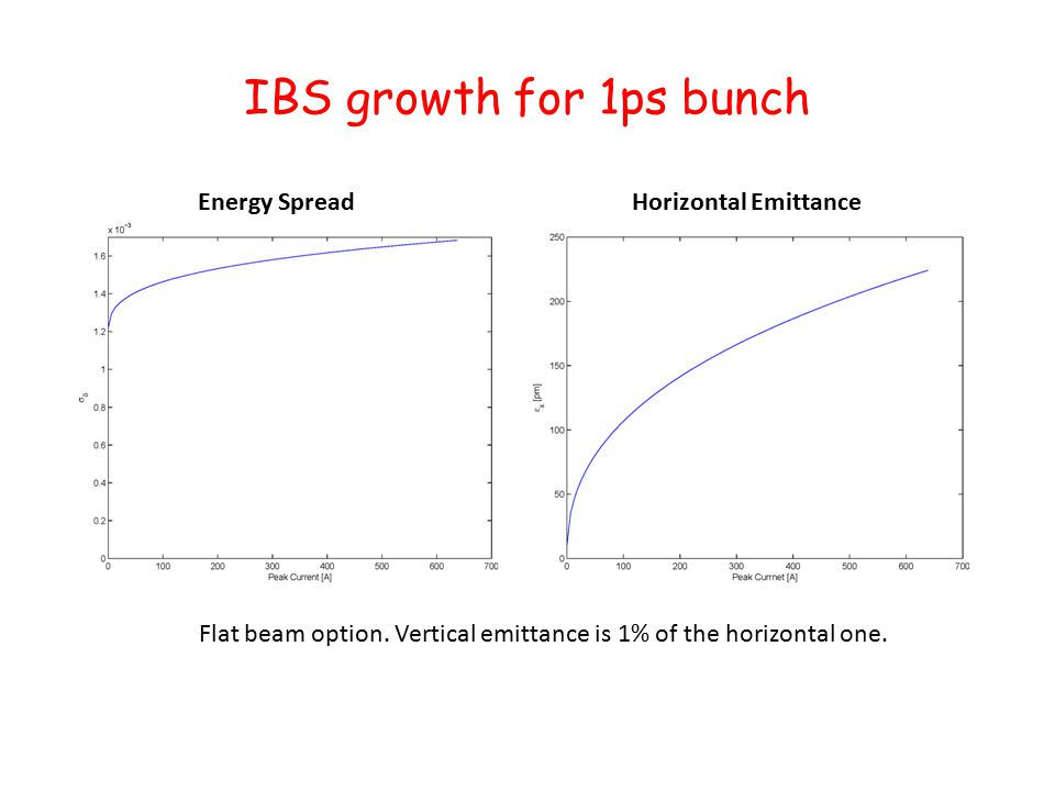IBS growth for 1ps bunch Flat beam option. Vertical emittance is 1% of the horizontal one.