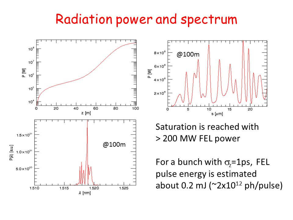 Radiation power and spectrum Saturation is reached with > 200 MW FEL power For a bunch with  z =1ps, FEL pulse energy is estimated about 0.2 mJ (~2x10 12 ph/pulse) @100m