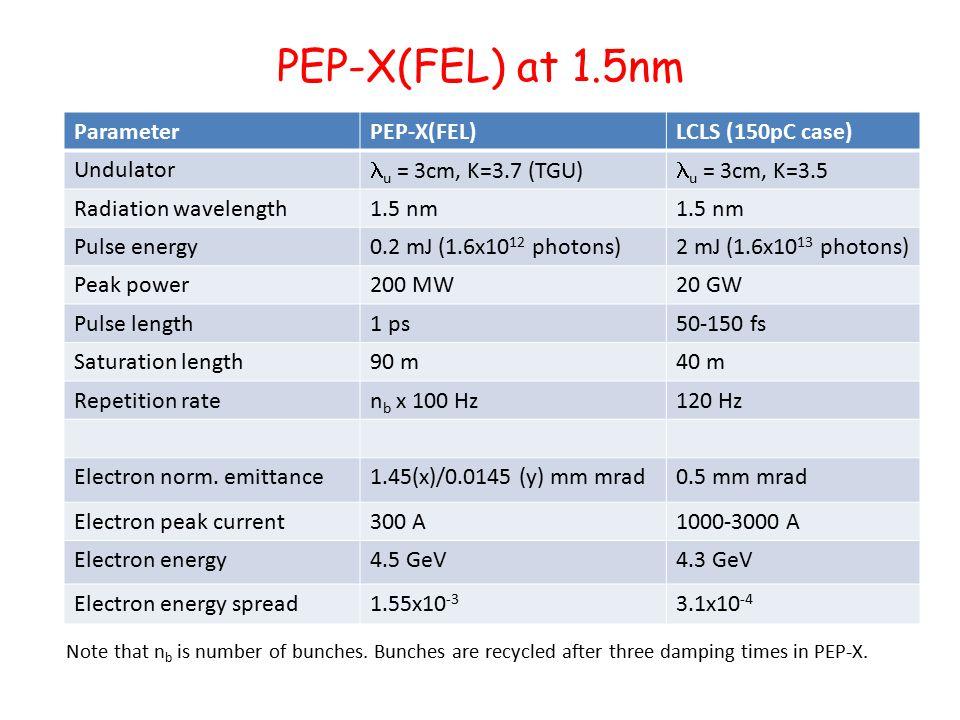 PEP-X(FEL) at 1.5nm ParameterPEP-X(FEL)LCLS (150pC case) Undulator u = 3cm, K=3.7 (TGU) u = 3cm, K=3.5 Radiation wavelength1.5 nm Pulse energy0.2 mJ (1.6x10 12 photons)2 mJ (1.6x10 13 photons) Peak power200 MW20 GW Pulse length1 ps50-150 fs Saturation length90 m40 m Repetition raten b x 100 Hz120 Hz Electron norm.