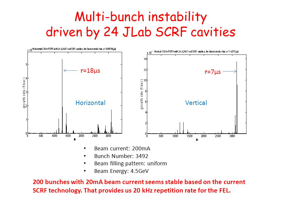 Multi-bunch instability driven by 24 JLab SCRF cavities  =76µs  =7µs  =18µs Beam current: 200mA Bunch Number: 3492 Beam filling pattern: uniform Beam Energy: 4.5GeV Horizontal Vertical 200 bunches with 20mA beam current seems stable based on the current SCRF technology.