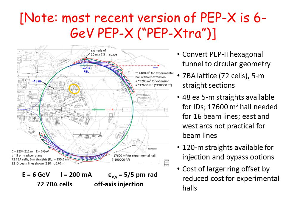 [Note: most recent version of PEP-X is 6- GeV PEP-X ( PEP-Xtra )] Convert PEP-II hexagonal tunnel to circular geometry 7BA lattice (72 cells), 5-m straight sections 48 ea 5-m straights available for IDs; 17600 m 2 hall needed for 16 beam lines; east and west arcs not practical for beam lines 120-m straights available for injection and bypass options Cost of larger ring offset by reduced cost for experimental halls E = 6 GeV I = 200 mA  x,y = 5/5 pm-rad 72 7BA cellsoff-axis injection