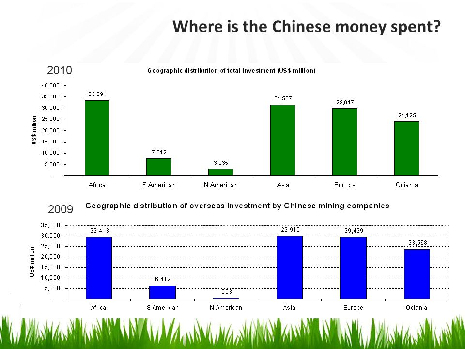 6 2009 2008 2010 What commodities are favoured by the Chinese?