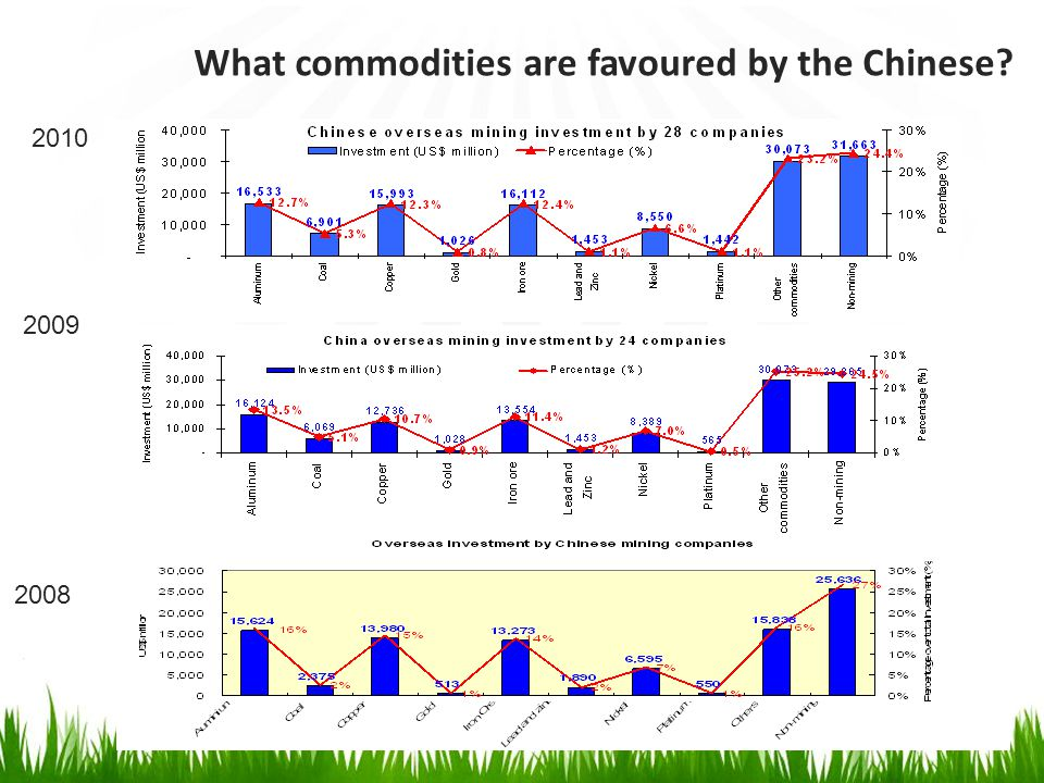 6 2009 2008 2010 What commodities are favoured by the Chinese