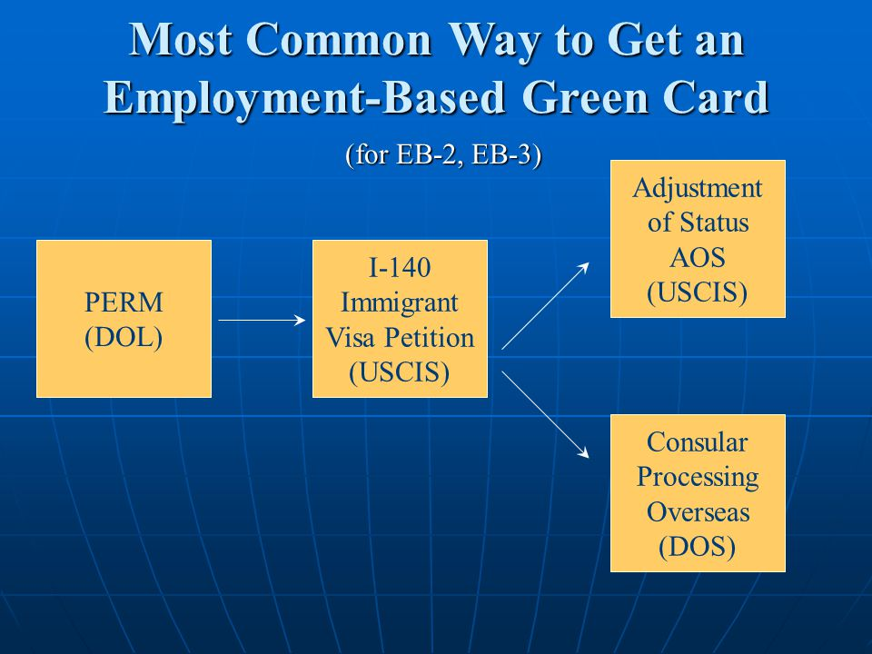 PERM (DOL) I-140 Immigrant Visa Petition (USCIS) Adjustment of Status AOS (USCIS) Consular Processing Overseas (DOS) Most Common Way to Get an Employment-Based Green Card (for EB-2, EB-3)