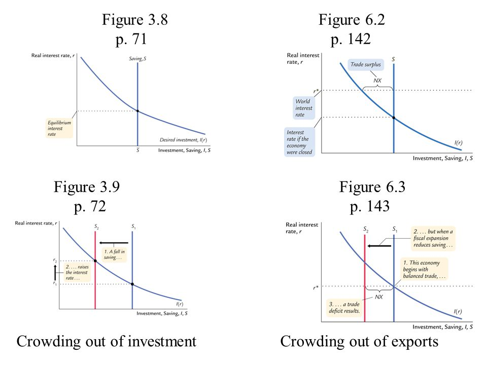 Figure 3.8 Figure 6.2 p. 71 p. 142 Figure 3.9 Figure 6.3 p. 72 p. 143 Crowding out of investment Crowding out of exports