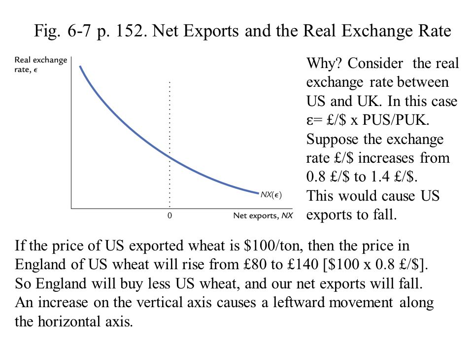 Fig.6-7 p. 152. Net Exports and the Real Exchange Rate Why.