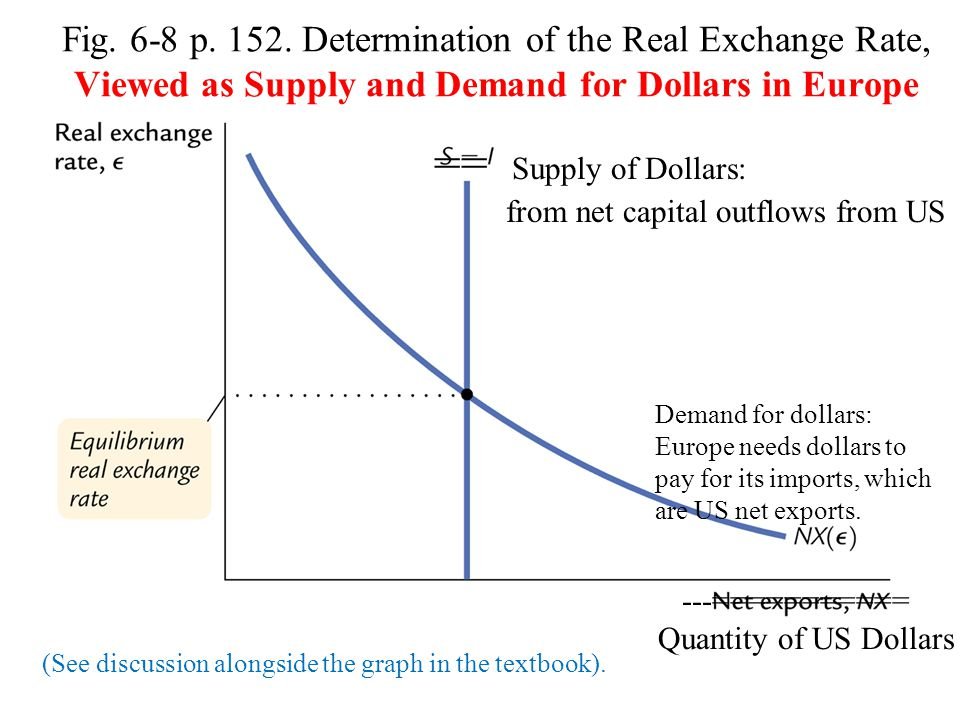Fig. 6-8 p. 152. Determination of the Real Exchange Rate, Viewed as Supply and Demand for Dollars in Europe == Supply of Dollars: from net capital out