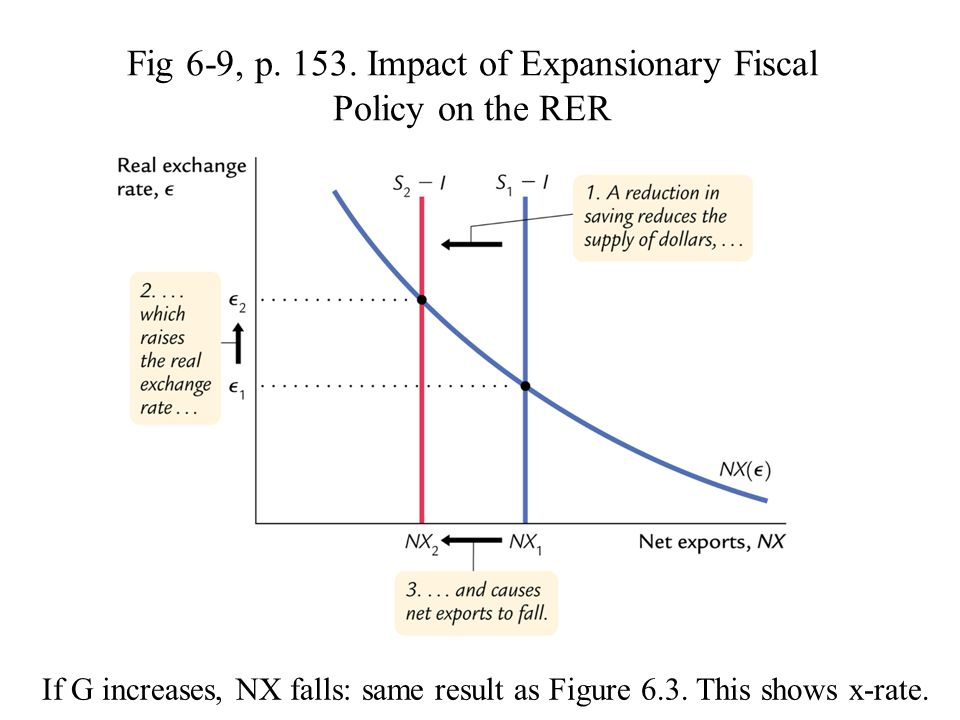 Fig 6-9, p. 153. Impact of Expansionary Fiscal Policy on the RER If G increases, NX falls: same result as Figure 6.3. This shows x-rate.