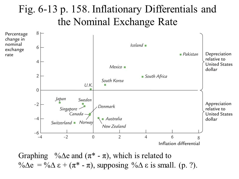 Fig. 6-13 p. 158. Inflationary Differentials and the Nominal Exchange Rate Graphing %∆e and (π* - π), which is related to %∆e = %∆ ε + (π* - π), suppo