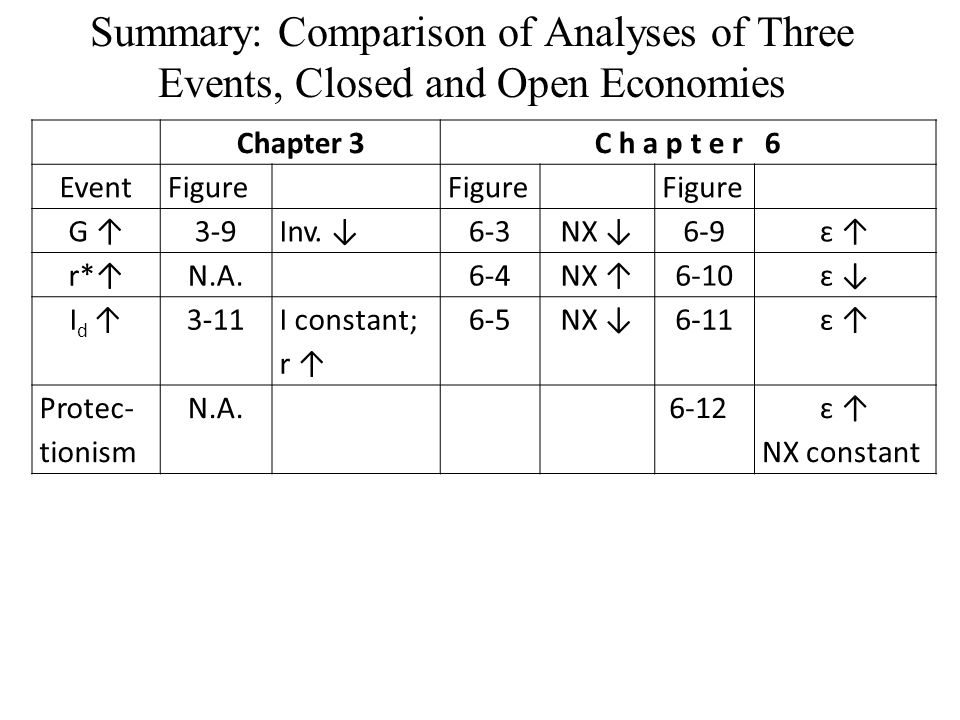Summary: Comparison of Analyses of Three Events, Closed and Open Economies Chapter 3C h a p t e r 6 EventFigure G ↑3-9Inv. ↓6-3NX ↓6-9ԑ ↑ԑ ↑ r*↑N.A.6-