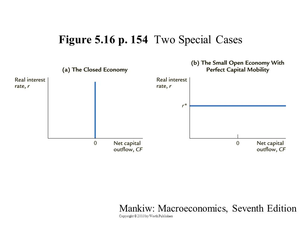 Mankiw: Macroeconomics, Seventh Edition Copyright © 2010 by Worth Publishers Figure 5.16 p.