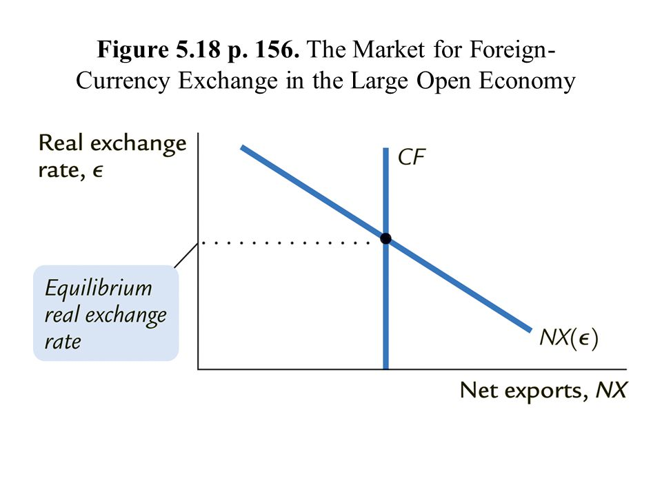 Figure 5.18 p. 156. The Market for Foreign- Currency Exchange in the Large Open Economy