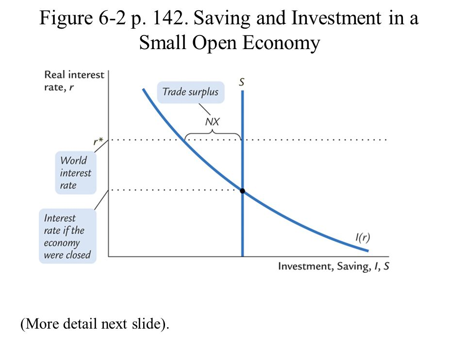 Figure 6-2 p. 142. Saving and Investment in a Small Open Economy (More detail next slide).