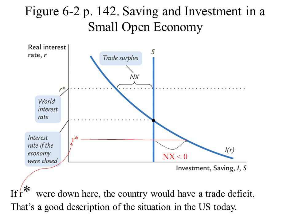 Figure 6-2 p. 142. Saving and Investment in a Small Open Economy If r * were down here, the country would have a trade deficit. That's a good descript