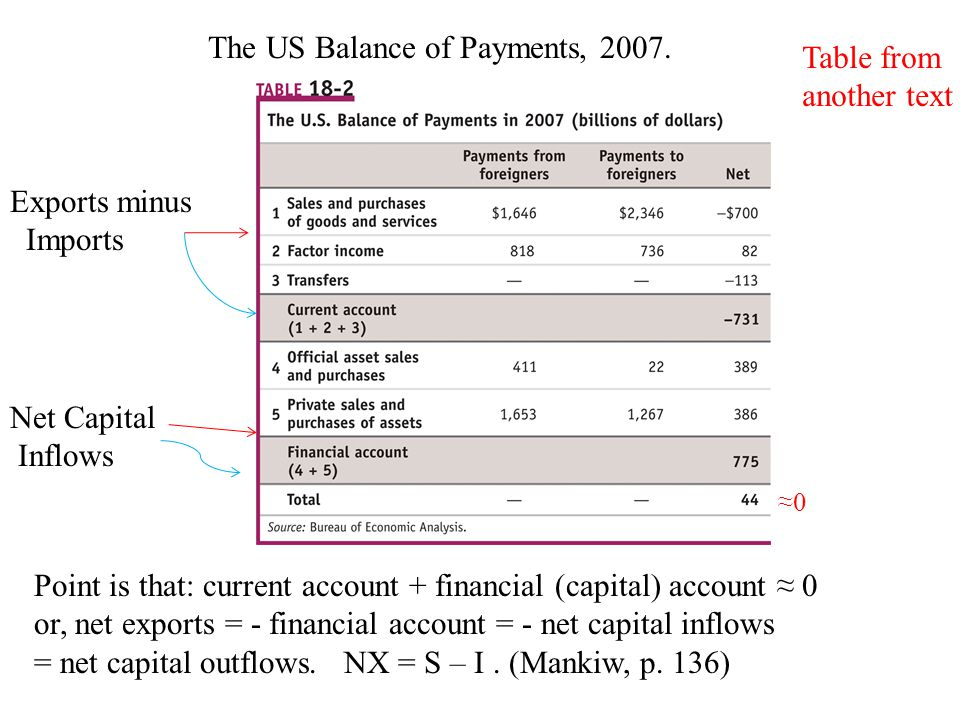 The US Balance of Payments, 2007. Table from another text Exports minus Imports Net Capital Inflows Point is that: current account + financial (capita