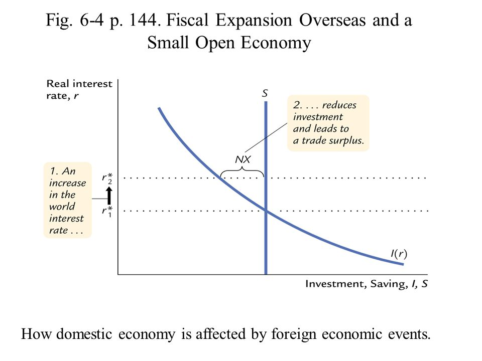 Fig. 6-4 p. 144. Fiscal Expansion Overseas and a Small Open Economy How domestic economy is affected by foreign economic events.