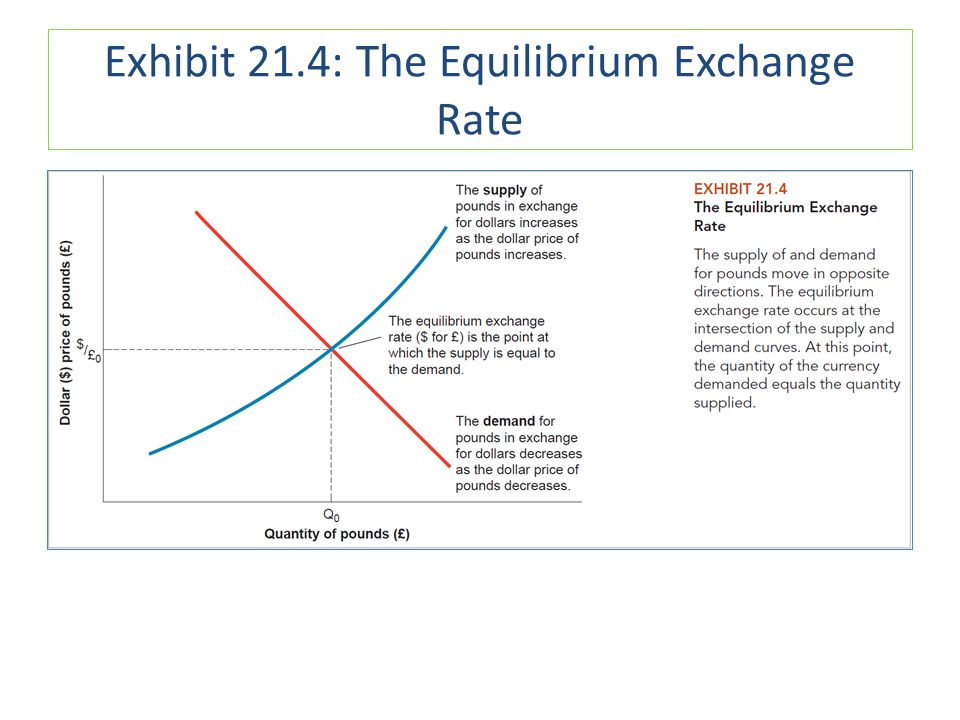 Exhibit 21.4: The Equilibrium Exchange Rate