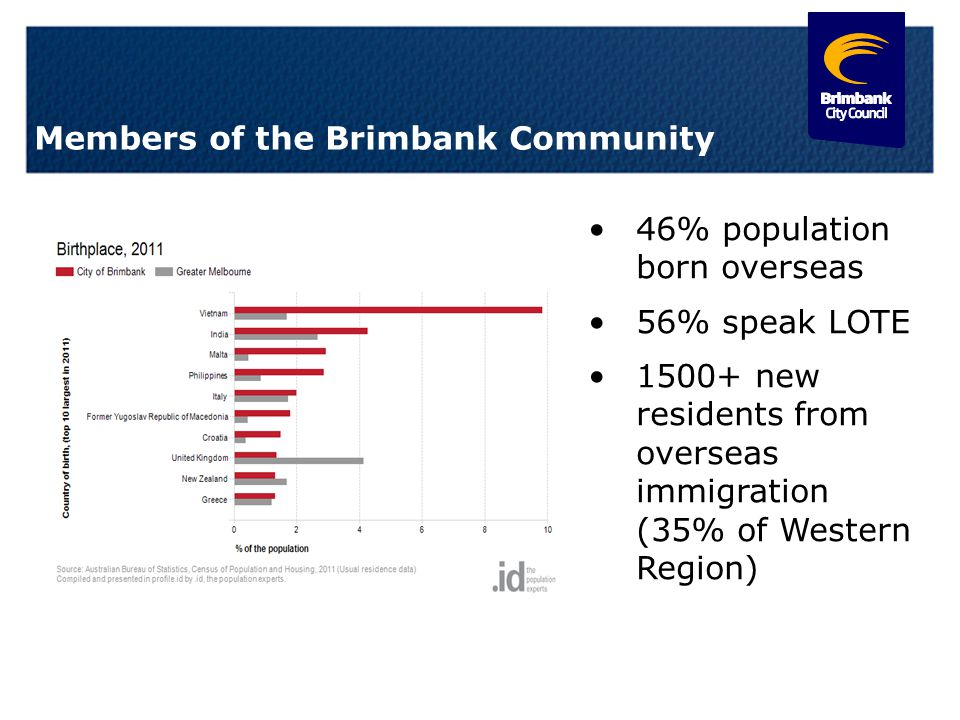 3 Members of the Brimbank Community 46% population born overseas 56% speak LOTE 1500+ new residents from overseas immigration (35% of Western Region)