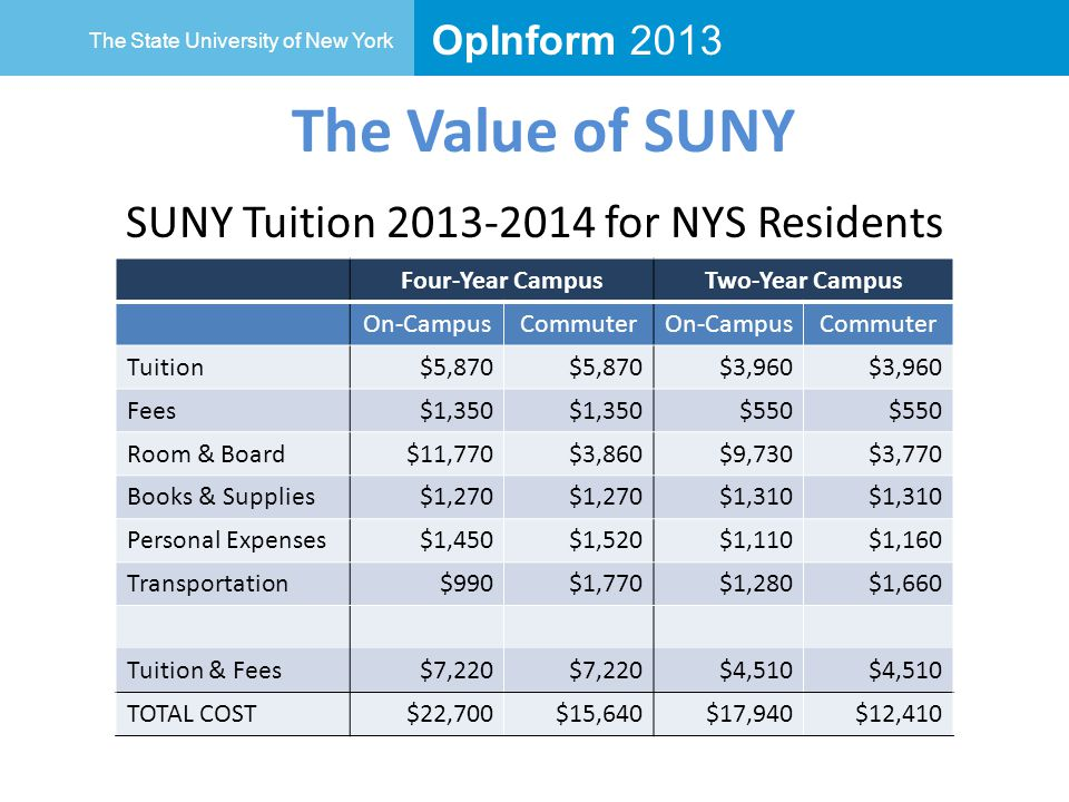 OpInform 2013 The State University of New York The Value of SUNY SUNY Tuition 2013-2014 for NYS Residents Four-Year CampusTwo-Year Campus On-CampusCommuterOn-CampusCommuter Tuition$5,870 $3,960 Fees$1,350 $550 Room & Board$11,770$3,860$9,730$3,770 Books & Supplies$1,270 $1,310 Personal Expenses$1,450$1,520$1,110$1,160 Transportation$990$1,770$1,280$1,660 Tuition & Fees$7,220 $4,510 TOTAL COST$22,700$15,640$17,940$12,410