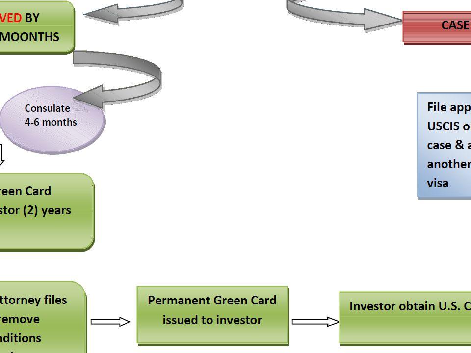 EB-5 Investor Flowchart & Timeline