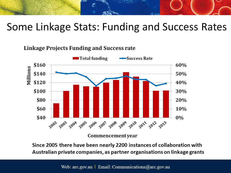 Some Linkage Stats: Funding and Success Rates Web: arc.gov.au I Email: Communications@arc.gov.au Since 2005 there have been nearly 2200 instances of collaboration with Australian private companies, as partner organisations on linkage grants