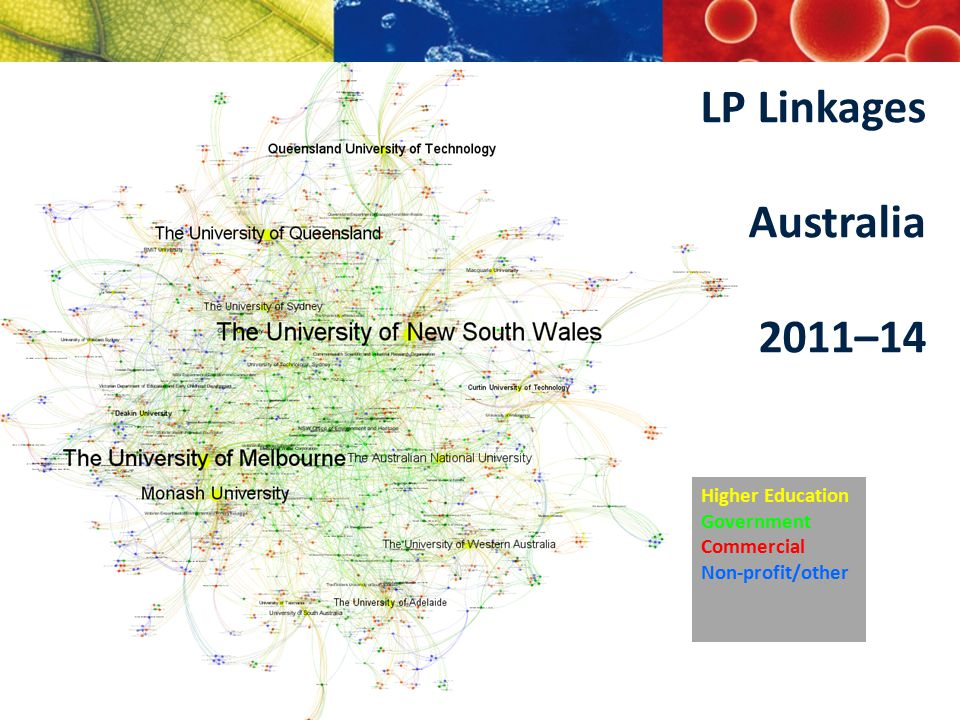 LP Linkages Australia 2011–14 Higher Education Government Commercial Non-profit/other