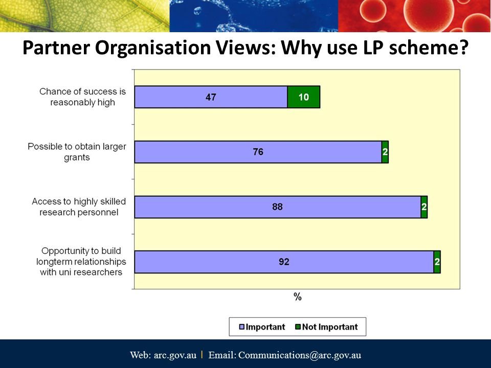 Partner Organisation Views: Why use LP scheme? Web: arc.gov.au I Email: Communications@arc.gov.au