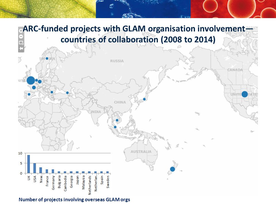 Number of projects involving overseas GLAM orgs ARC-funded projects with GLAM organisation involvement— countries of collaboration (2008 to 2014)