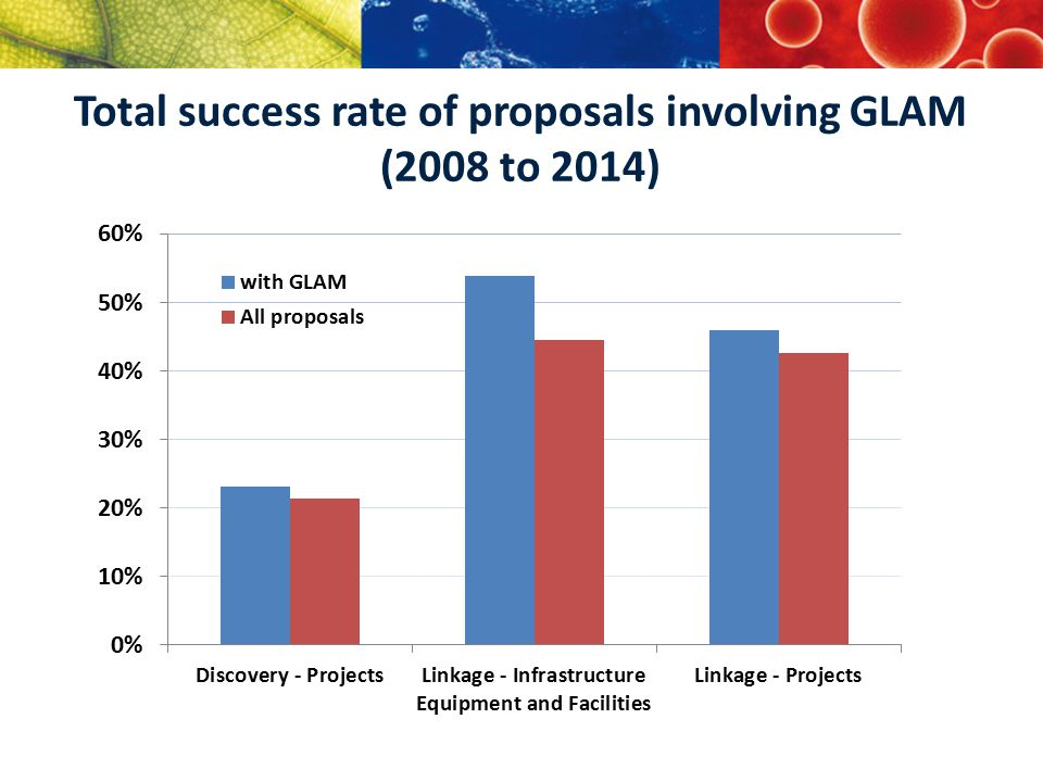 Total success rate of proposals involving GLAM (2008 to 2014)