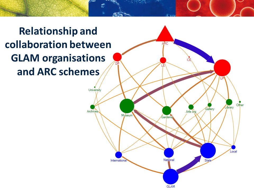 Relationship and collaboration between GLAM organisations and ARC schemes