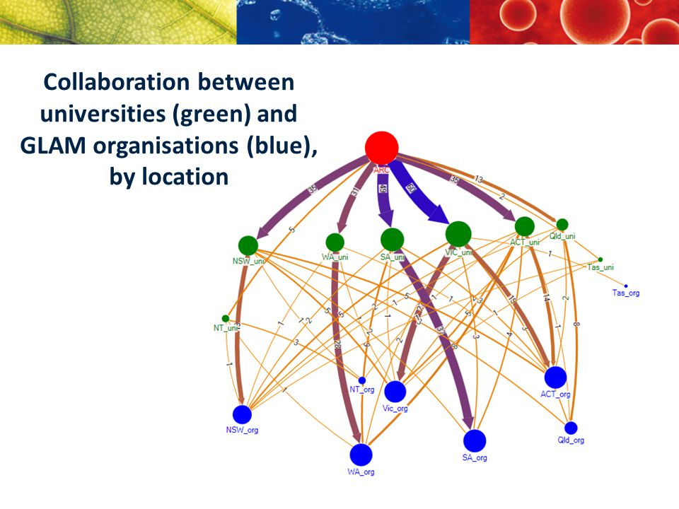 Collaboration between universities (green) and GLAM organisations (blue), by location