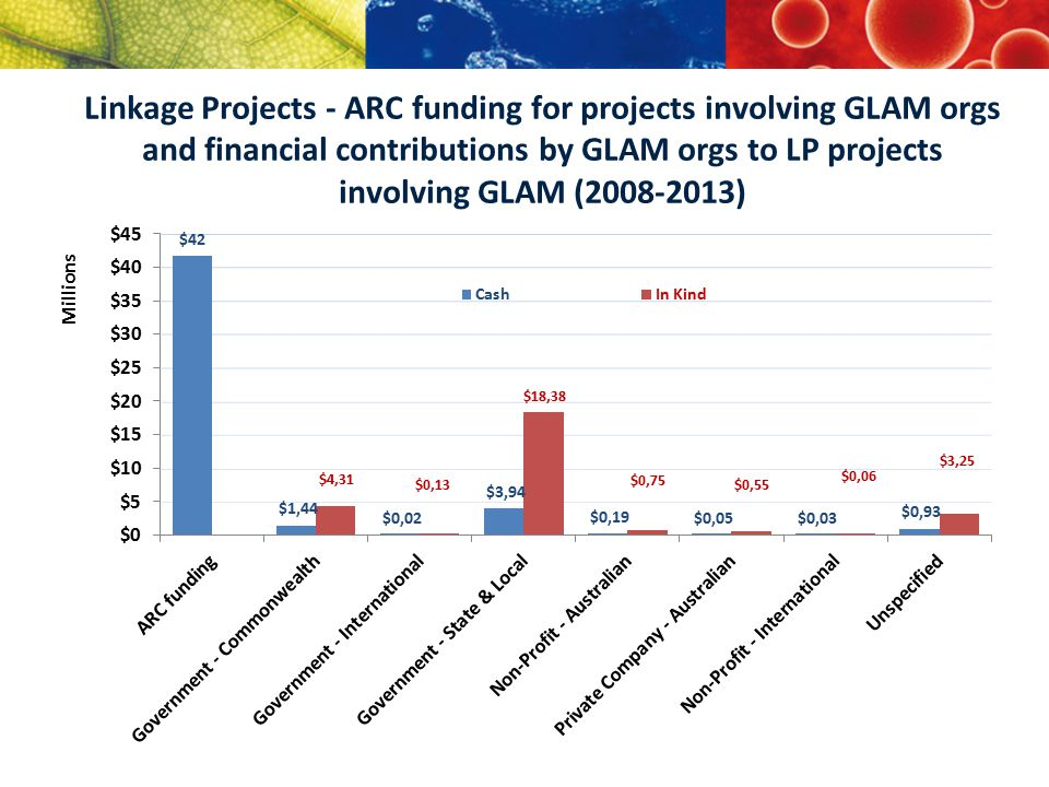 Linkage Projects - ARC funding for projects involving GLAM orgs and financial contributions by GLAM orgs to LP projects involving GLAM (2008-2013)
