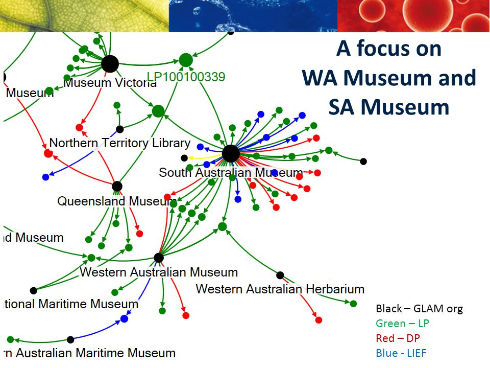 Black – GLAM org Green – LP Red – DP Blue - LIEF A focus on WA Museum and SA Museum
