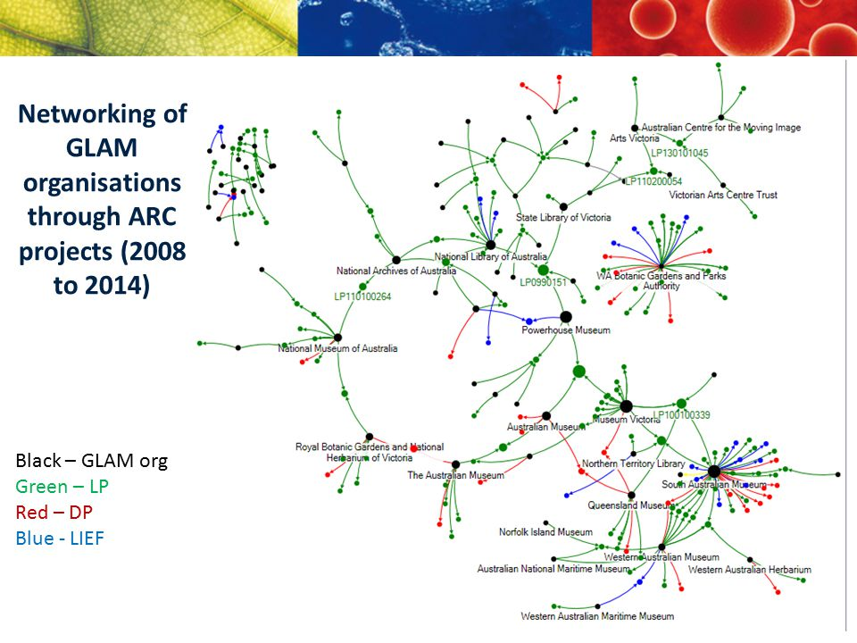Black – GLAM org Green – LP Red – DP Blue - LIEF Networking of GLAM organisations through ARC projects (2008 to 2014)