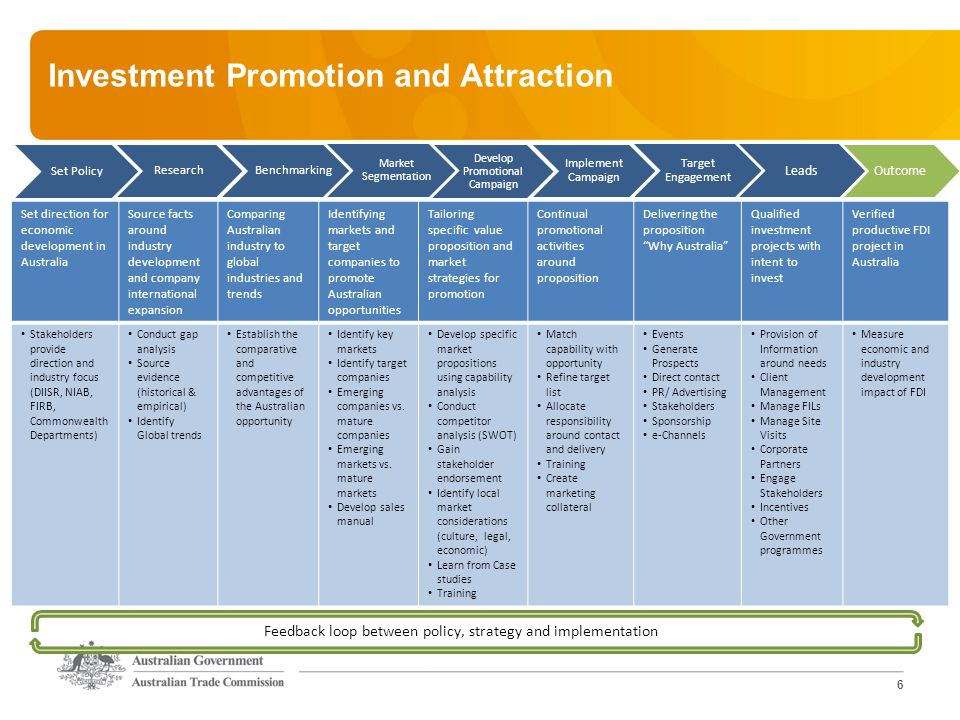 6 Investment Promotion and Attraction Set Policy Research Benchmarking Develop Promotional Campaign Market Segmentation Implement Campaign Target Engagement Leads Outcome Set direction for economic development in Australia Source facts around industry development and company international expansion Comparing Australian industry to global industries and trends Identifying markets and target companies to promote Australian opportunities Tailoring specific value proposition and market strategies for promotion Continual promotional activities around proposition Delivering the proposition Why Australia Qualified investment projects with intent to invest Verified productive FDI project in Australia Stakeholders provide direction and industry focus (DIISR, NIAB, FIRB, Commonwealth Departments) Conduct gap analysis Source evidence (historical & empirical) Identify Global trends Establish the comparative and competitive advantages of the Australian opportunity Identify key markets Identify target companies Emerging companies vs.
