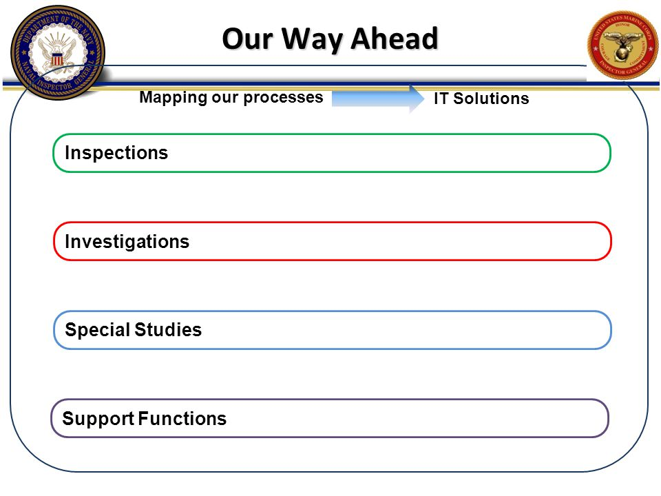 Our Way Ahead Mapping our processes IT Solutions Inspections Investigations Special Studies Support Functions