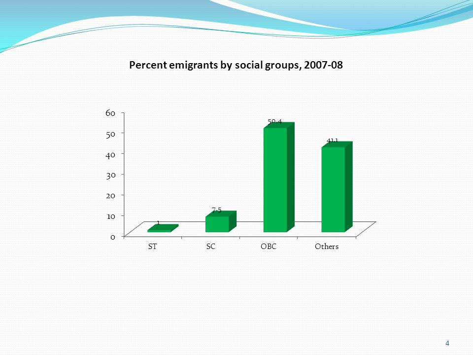 4 Percent emigrants by social groups, 2007-08