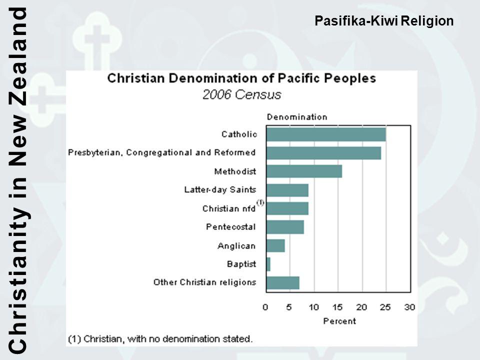 Pasifika-Kiwi Religion