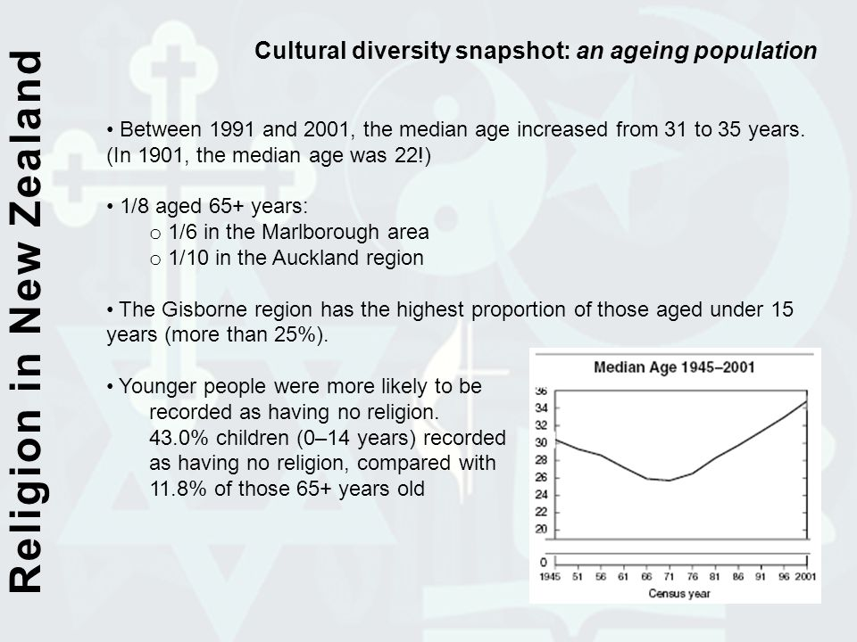 Religion in New Zealand Cultural diversity snapshot: an ageing population Between 1991 and 2001, the median age increased from 31 to 35 years. (In 190