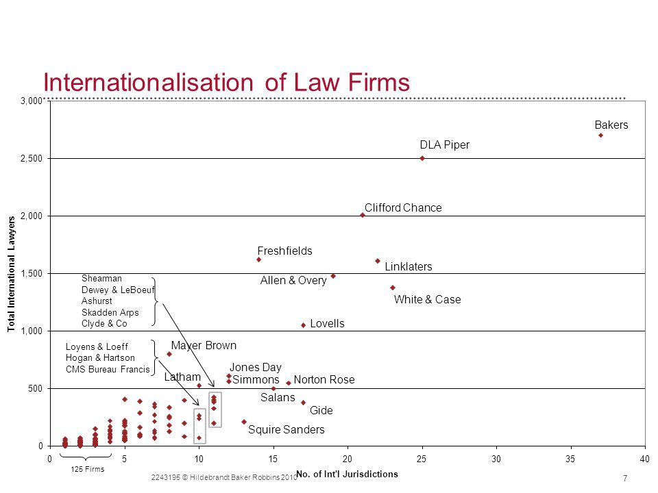 Internationalisation of Law Firms 7 2243195 © Hildebrandt Baker Robbins 2010 0 500 1,000 1,500 2,000 2,500 3,000 0510152025303540 No.