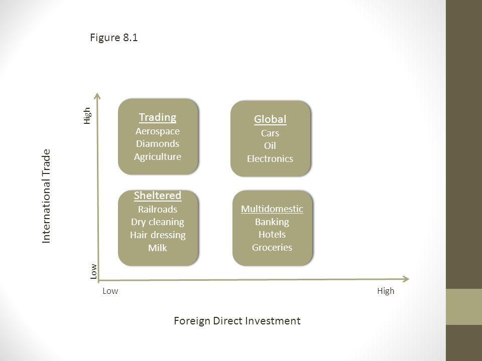 Multinational strategies: global integration vs. national differentiation