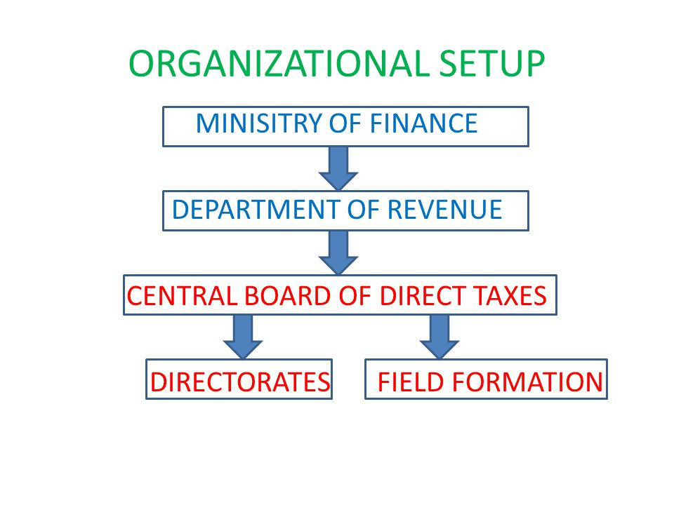 CBDT Statutory authority under the Central Board of Revenue Act, 1963 Also a division of the Ministry dealing with matters relating to levy and collection of direct taxes.