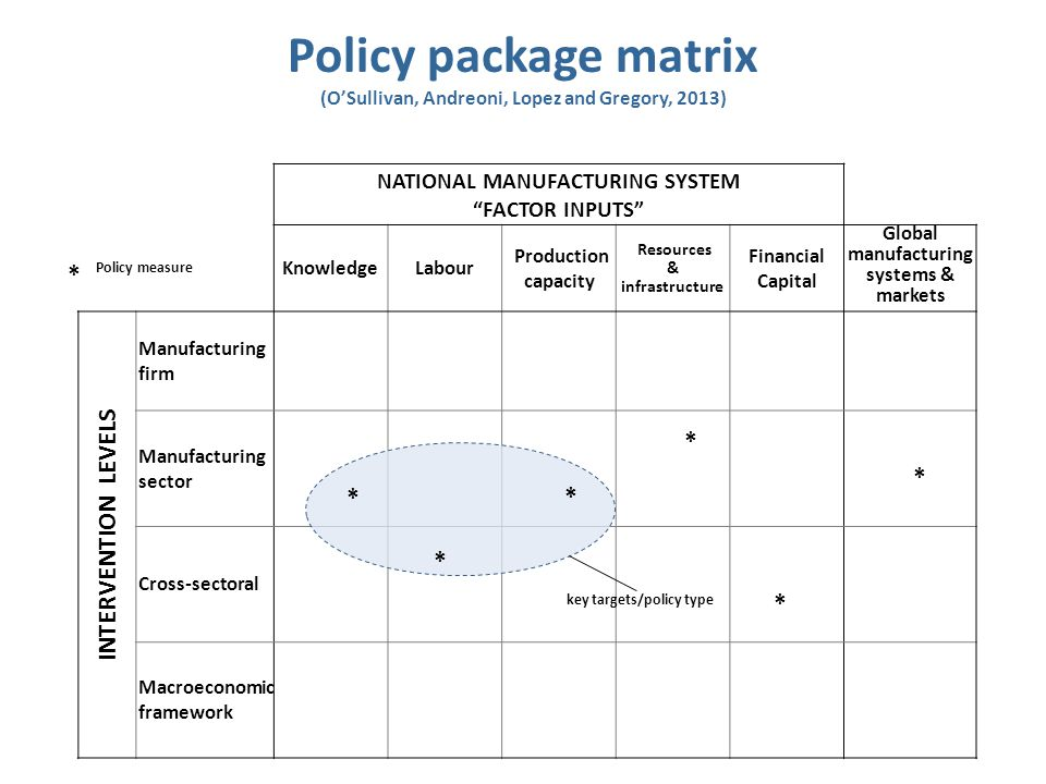 "NATIONAL MANUFACTURING SYSTEM ""FACTOR INPUTS"" KnowledgeLabour Production capacity Resources & infrastructure Financial Capital Global manufacturing sy"