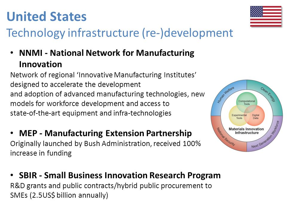 United States Technology infrastructure (re-)development NNMI - National Network for Manufacturing Innovation Network of regional 'Innovative Manufact