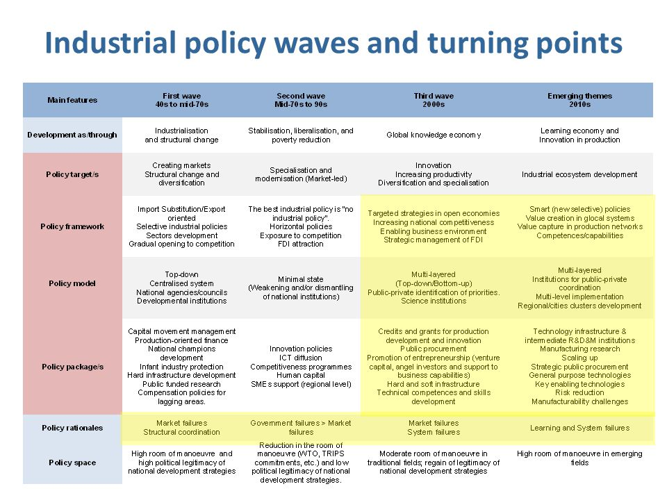 Industrial policy waves and turning points